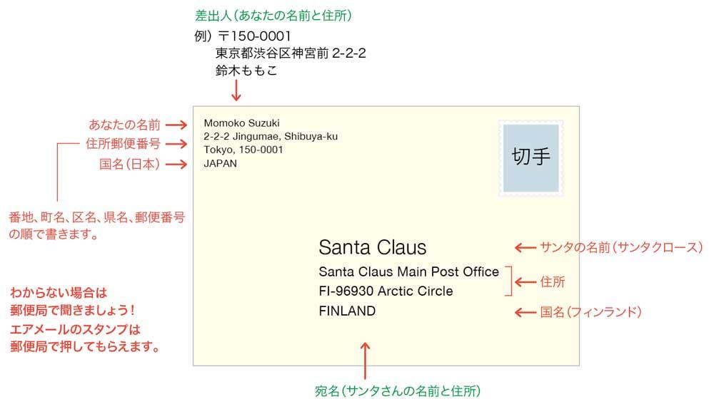 フィンランドへの宛先