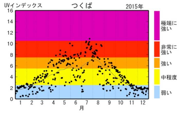 年間紫外線量