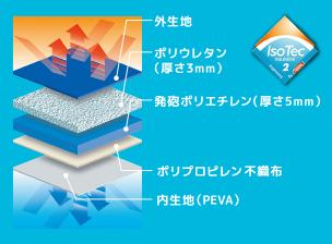 サーモスのソフトクーラーは5重の断熱構造